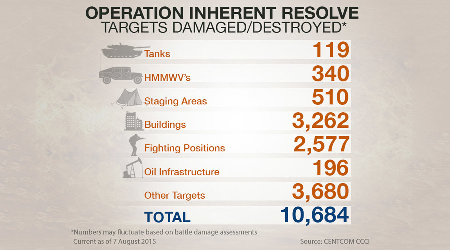 1yr, 6,700 airstrikes & $4bn after USA vowed to 'destroy' ISIS, jihadists still on offensive