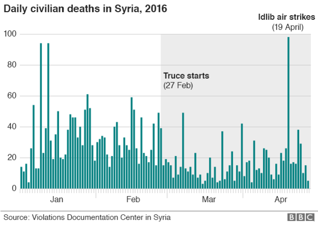 _89485821_daily_syria_civilian_death_624