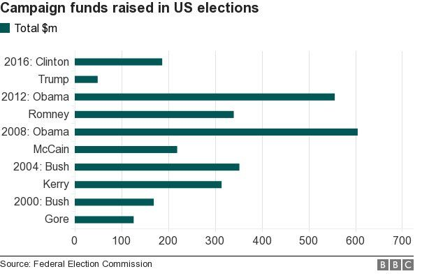 _89586405_chart_uscampaign_funds